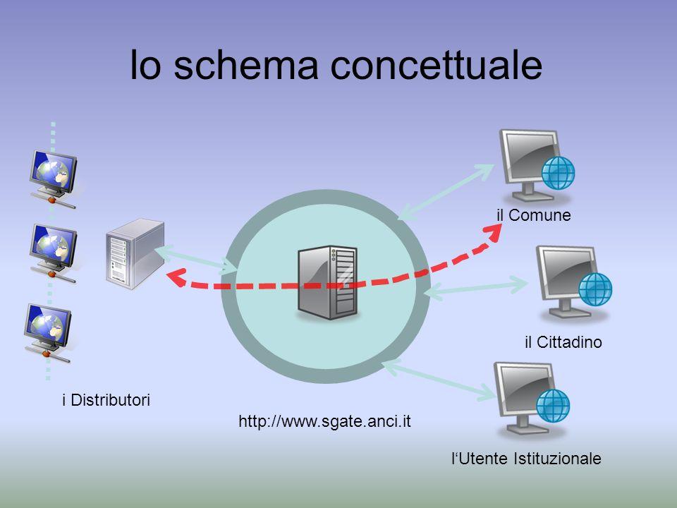 lo schema concettuale http://www.sgate.anci.it il Comune il Cittadino lUtente Istituzionale i Distributori