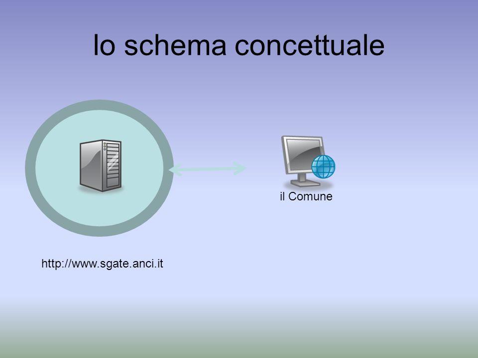 lo schema concettuale http://www.sgate.anci.it il Comune