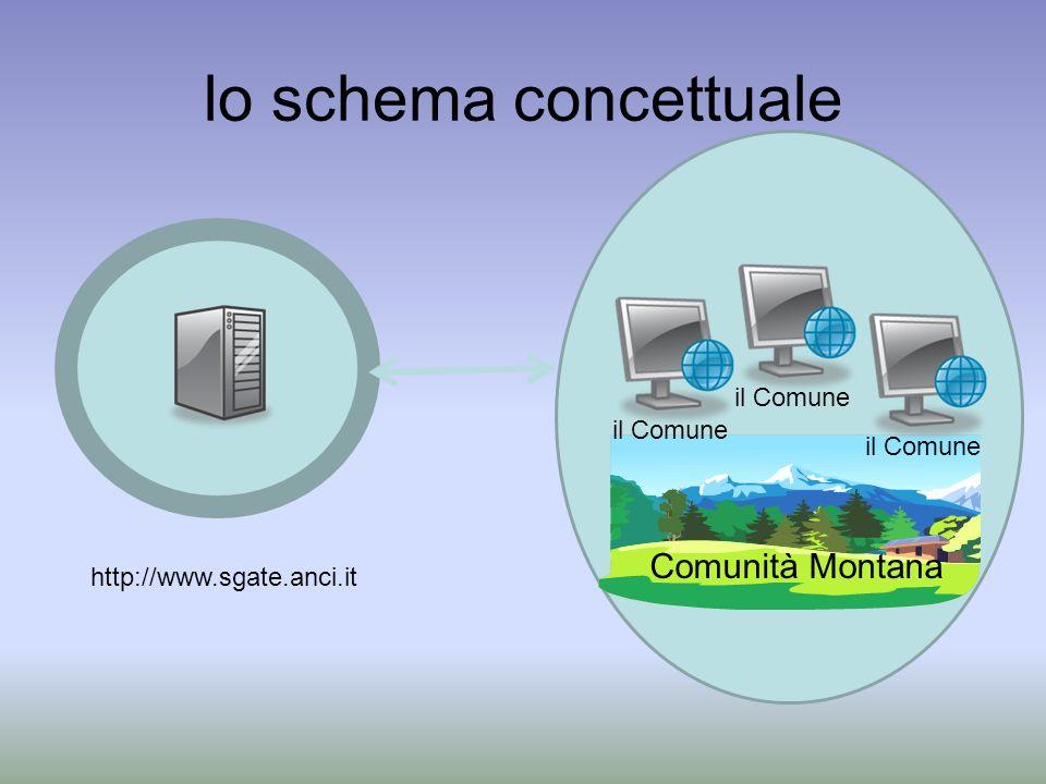lo schema concettuale http://www.sgate.anci.it il Comune Comunità Montana