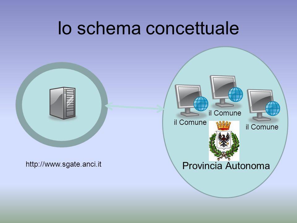 lo schema concettuale http://www.sgate.anci.it il Comune Provincia Autonoma
