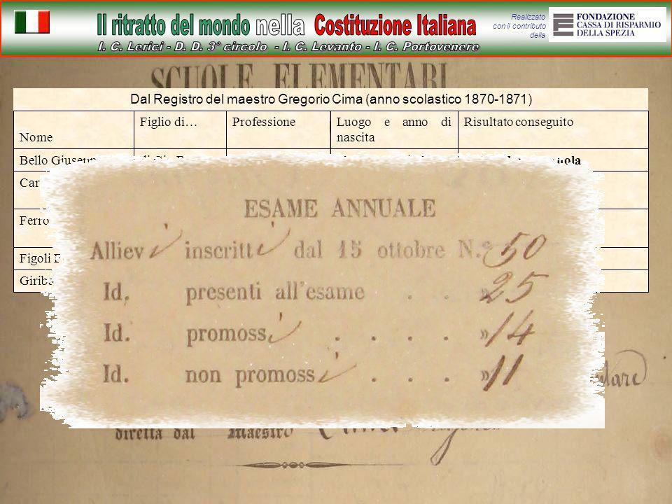Realizzato con il contributo della Dal Registro del maestro Gregorio Cima (anno scolastico 1870-1871) Abbandona la scuolaVarignano nel 1860Secondo Cap