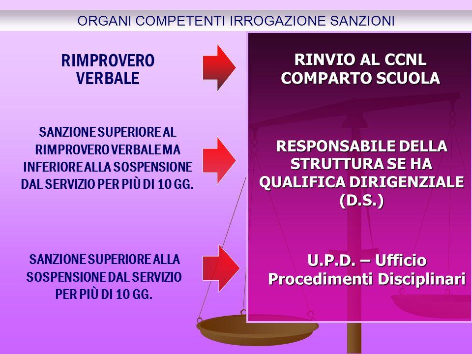 ORGANI COMPETENTI IRROGAZIONE SANZIONI RIMPROVERO VERBALE RINVIO AL CCNL COMPARTO SCUOLA SANZIONE SUPERIORE AL RIMPROVERO VERBALE MA INFERIORE ALLA SOSPENSIONE DAL SERVIZIO PER PIÙ DI 10 GG.