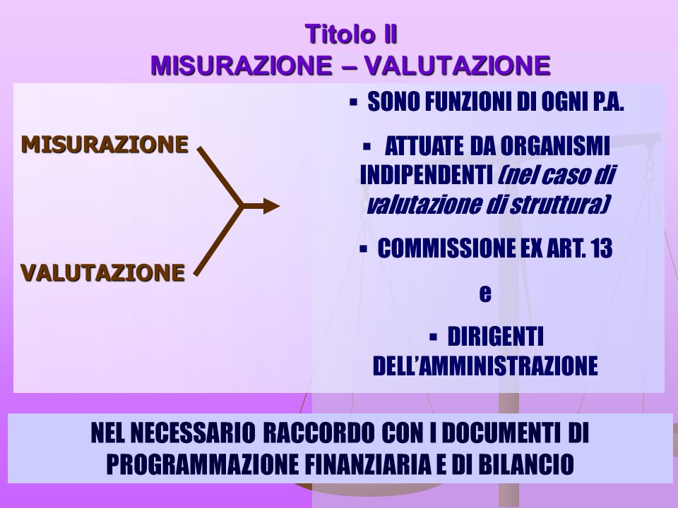 Titolo II MISURAZIONE – VALUTAZIONE MISURAZIONEVALUTAZIONE SONO FUNZIONI DI OGNI P.A.