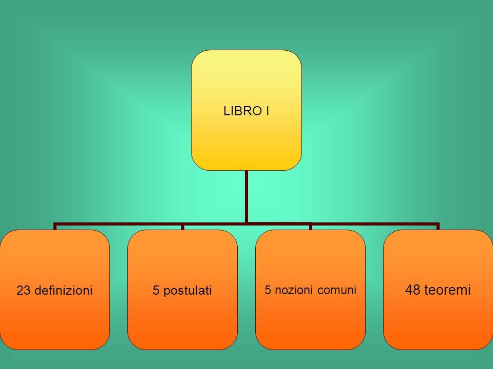 LIBRO I 23 definizioni 5 postulati 5 nozioni comuni 48 teoremi