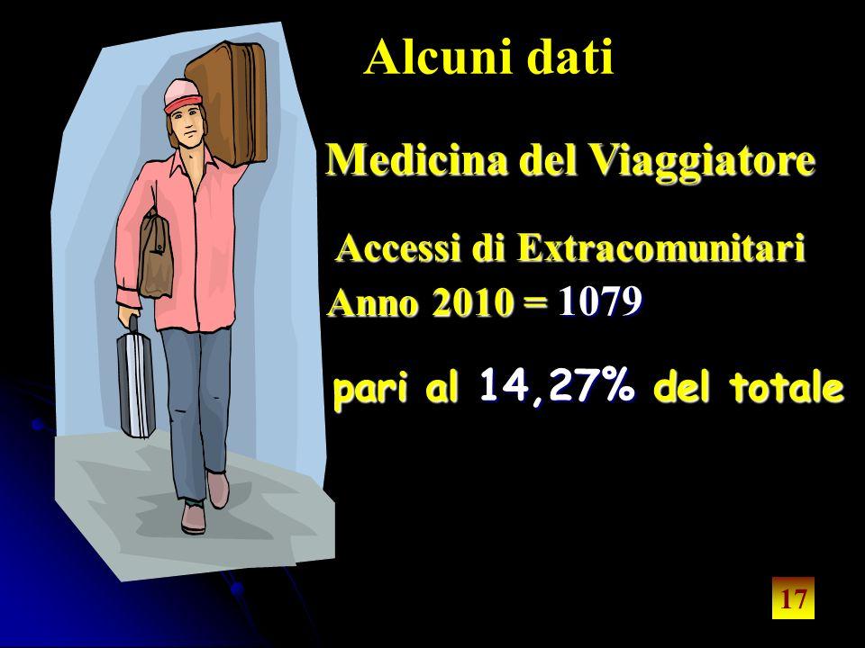 17 Medicina del Viaggiatore Anno 2010 = 1079 pari al al 14,27% 14,27% del totale Accessi di Extracomunitari 17 Alcuni dati