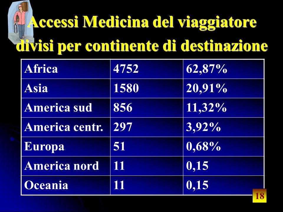 18 Accessi Medicina del viaggiatore divisi per continente di destinazione Africa475262,87%Asia158020,91% America sud 85611,32% America centr.