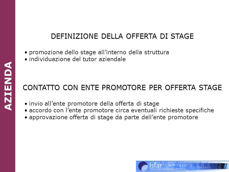 DEFINIZIONE DELLA OFFERTA DI STAGE promozione dello stage allinterno della struttura individuazione del tutor aziendale CONTATTO CON ENTE PROMOTORE PE