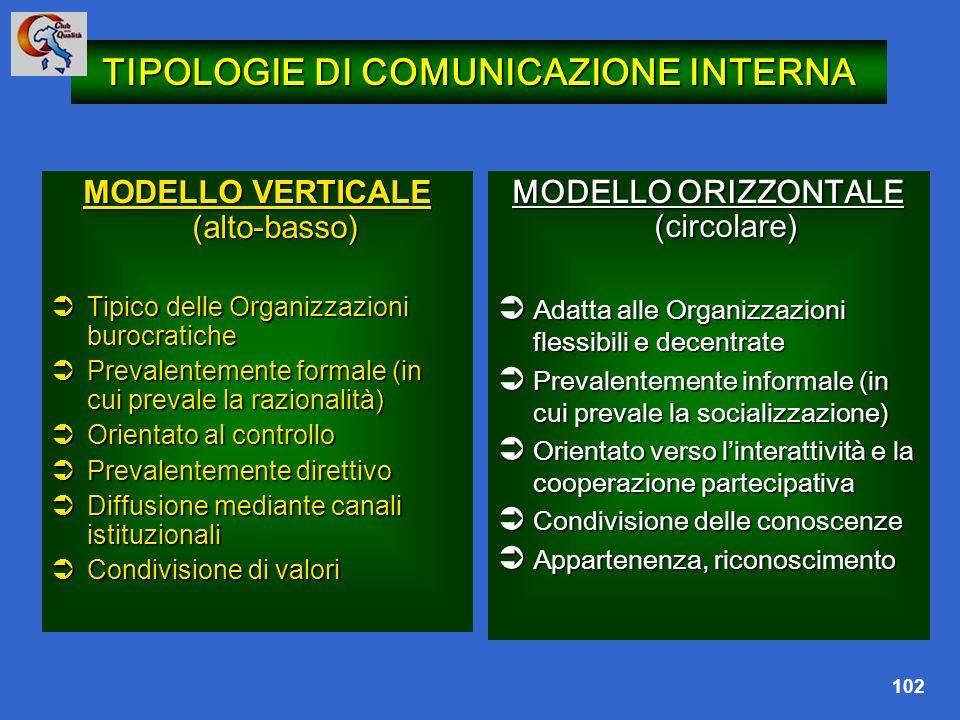102 TIPOLOGIE DI COMUNICAZIONE INTERNA MODELLO VERTICALE (alto-basso) Tipico delle Organizzazioni burocratiche Tipico delle Organizzazioni burocratich