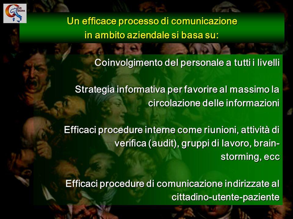 104 Un efficace processo di comunicazione in ambito aziendale si basa su: Coinvolgimento del personale a tutti i livelli Strategia informativa per fav