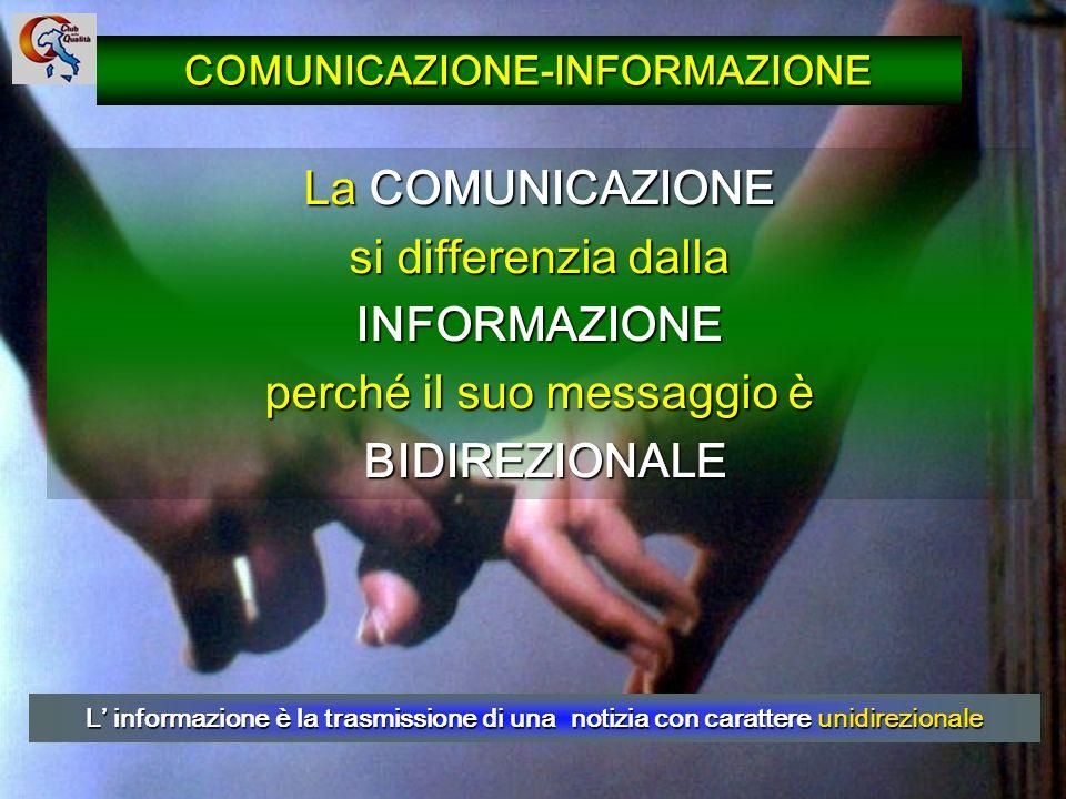 15 La COMUNICAZIONE si differenzia dalla INFORMAZIONE perché il suo messaggio è BIDIREZIONALE BIDIREZIONALE L informazione è la trasmissione di una no