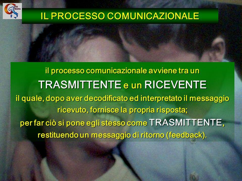 16 il processo comunicazionale avviene tra un TRASMITTENTE e un RICEVENTE il quale, dopo aver decodificato ed interpretato il messaggio ricevuto, forn