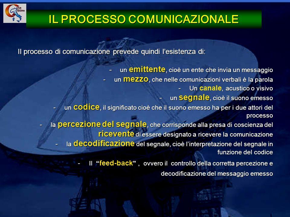 17 Il processo di comunicazione prevede quindi lesistenza di: - un emittente, cioè un ente che invia un messaggio -un mezzo, che nelle comunicazioni v