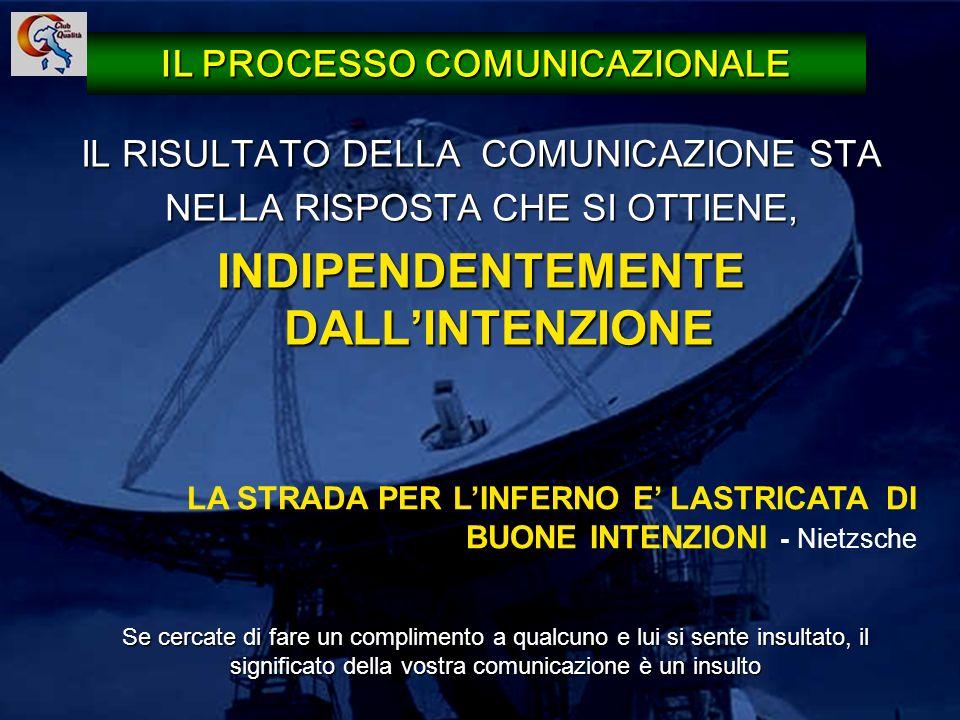 18 IL RISULTATO DELLA COMUNICAZIONE STA NELLA RISPOSTA CHE SI OTTIENE, INDIPENDENTEMENTE DALLINTENZIONE IL PROCESSO COMUNICAZIONALE Se cercate di fare
