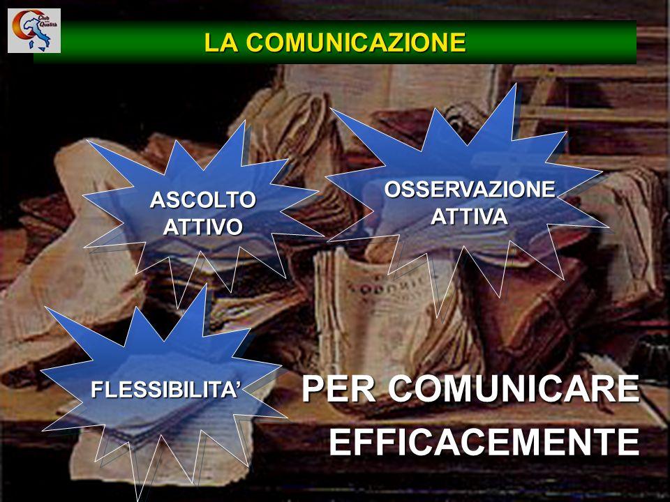 23 PER COMUNICARE EFFICACEMENTE LA COMUNICAZIONE ASCOLTO ATTIVO OSSERVAZIONE ATTIVA FLESSIBILITA