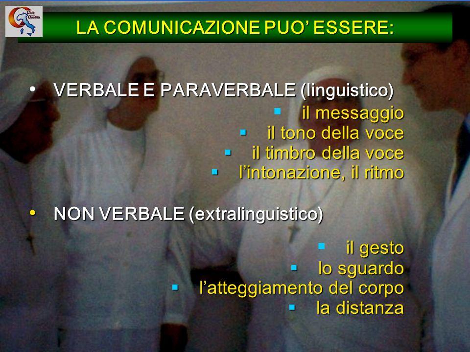 28 LA COMUNICAZIONE PUO ESSERE: VERBALE E PARAVERBALE (linguistico) il messaggio il tono della voce il tono della voce il timbro della voce il timbro