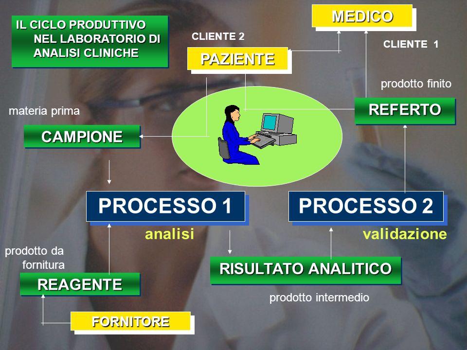 15 La COMUNICAZIONE si differenzia dalla INFORMAZIONE perché il suo messaggio è BIDIREZIONALE BIDIREZIONALE L informazione è la trasmissione di una notizia con carattere unidirezionale COMUNICAZIONE-INFORMAZIONE