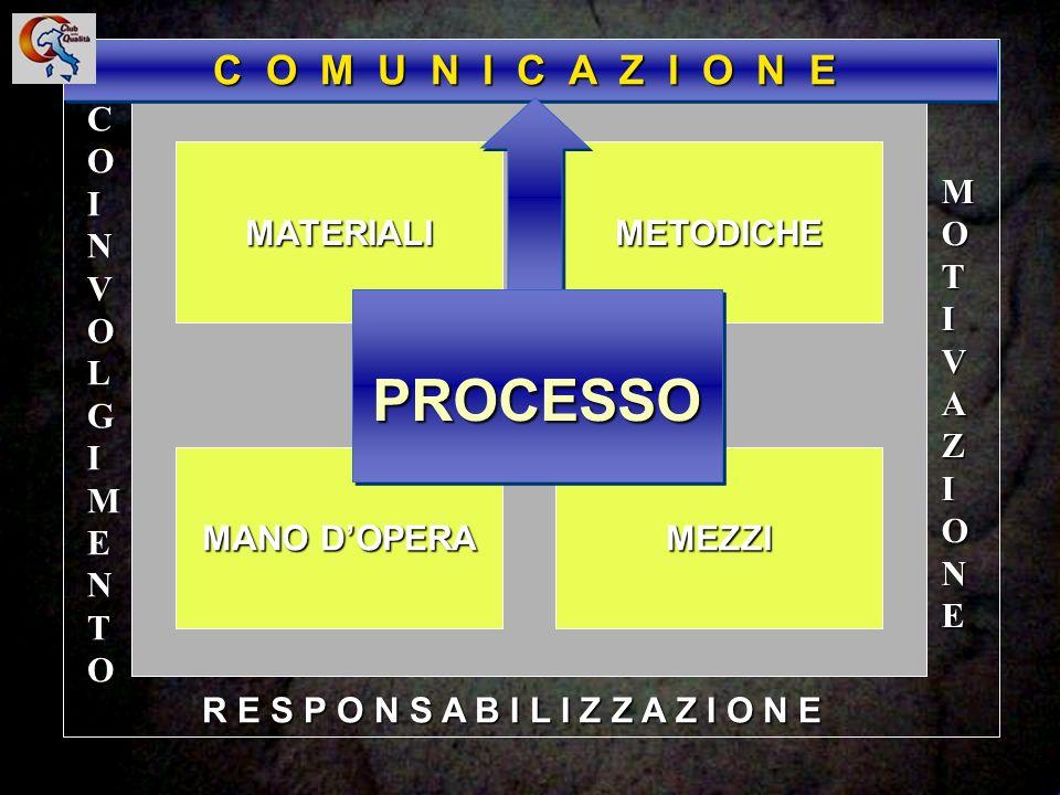 76 Da studi statistici è stato rilevato che, nei processi di comunicazione, la maggior parte del tempo viene dedicata all ascolto.