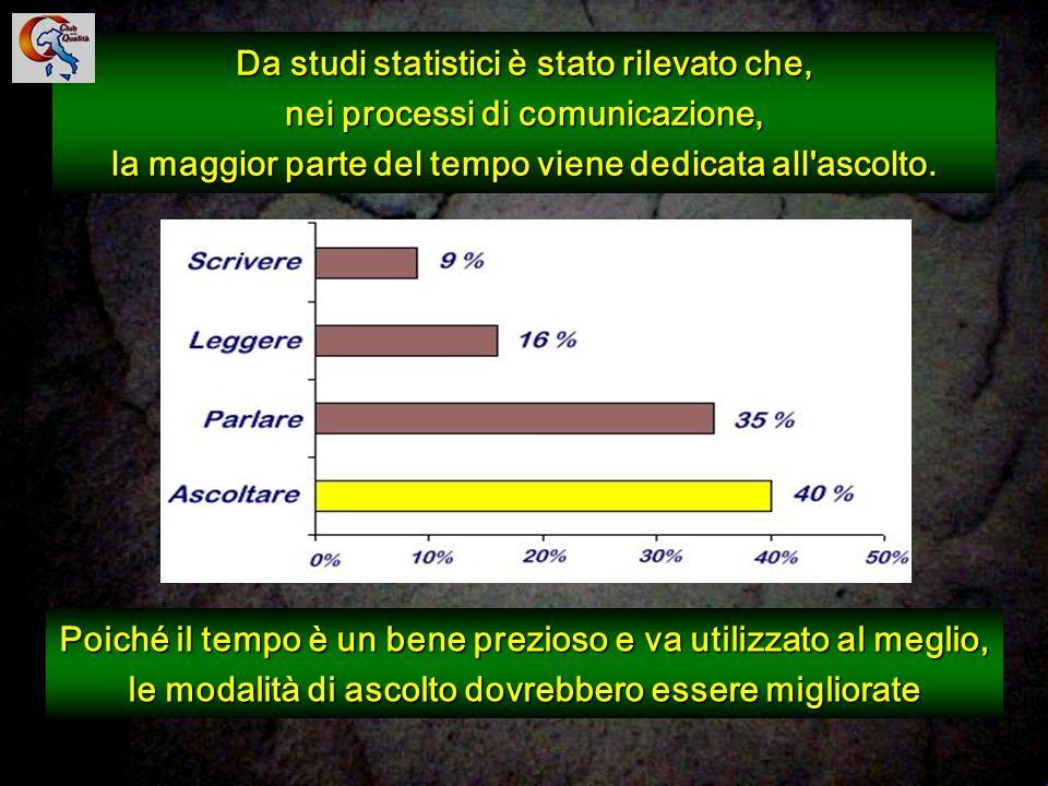 76 Da studi statistici è stato rilevato che, nei processi di comunicazione, la maggior parte del tempo viene dedicata all'ascolto. Poiché il tempo è u