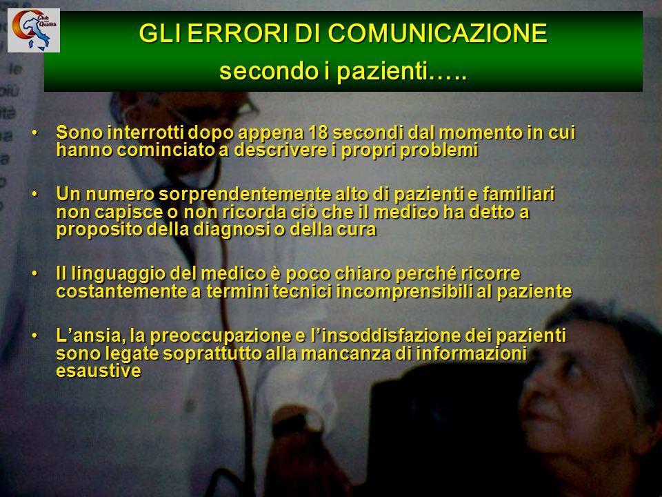 97 GLI ERRORI DI COMUNICAZIONE secondo i pazienti….. Sono interrotti dopo appena 18 secondi dal momento in cui hanno cominciato a descrivere i propri