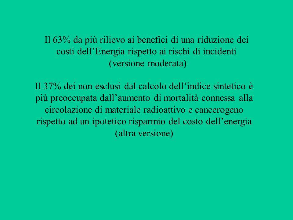 Il 63% da più rilievo ai benefici di una riduzione dei costi dellEnergia rispetto ai rischi di incidenti (versione moderata) Il 37% dei non esclusi da