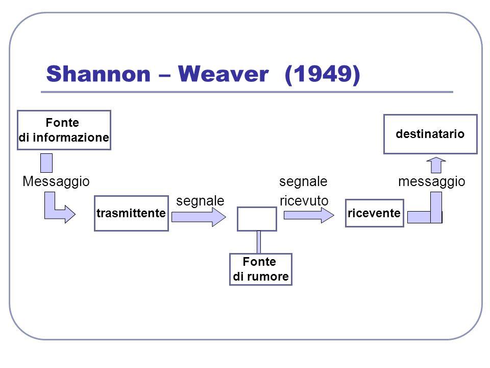Shannon – Weaver (1949) Messaggio segnale messaggio segnale ricevuto Fonte di informazione trasmittente Fonte di rumore ricevente destinatario