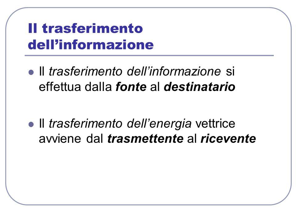 Il trasferimento dellinformazione Il trasferimento dellinformazione si effettua dalla fonte al destinatario Il trasferimento dellenergia vettrice avvi