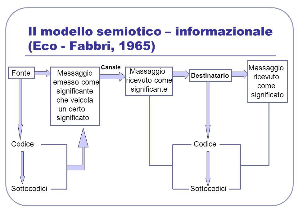 Fonte Il modello semiotico – informazionale (Eco - Fabbri, 1965) Canale Codice Sottocodici Messaggio emesso come significante che veicola un certo sig
