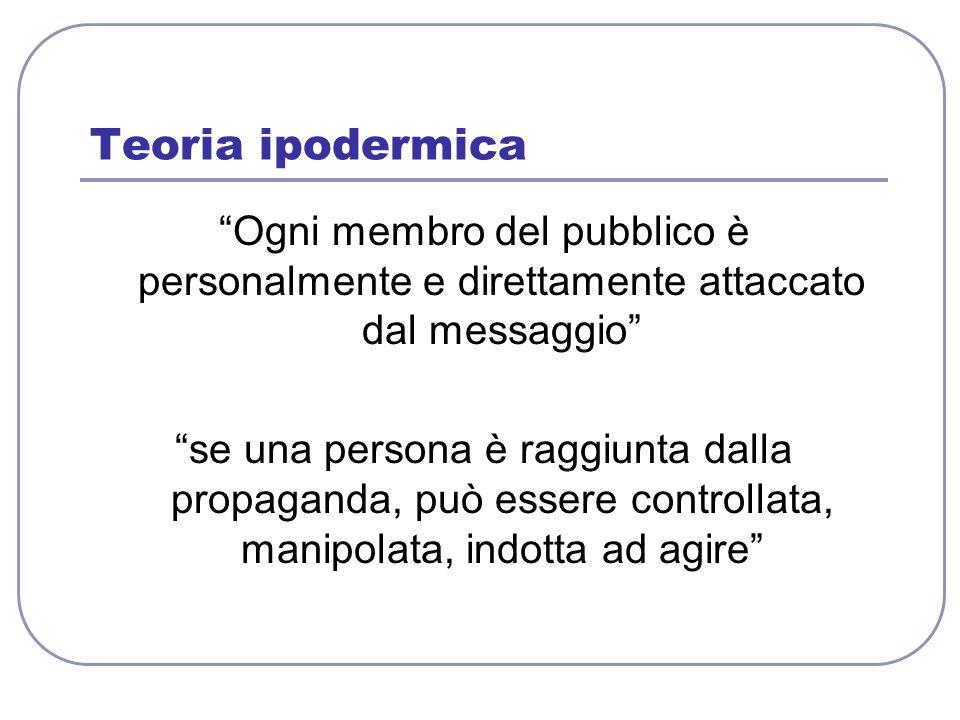 Teoria ipodermica Ogni membro del pubblico è personalmente e direttamente attaccato dal messaggio se una persona è raggiunta dalla propaganda, può ess