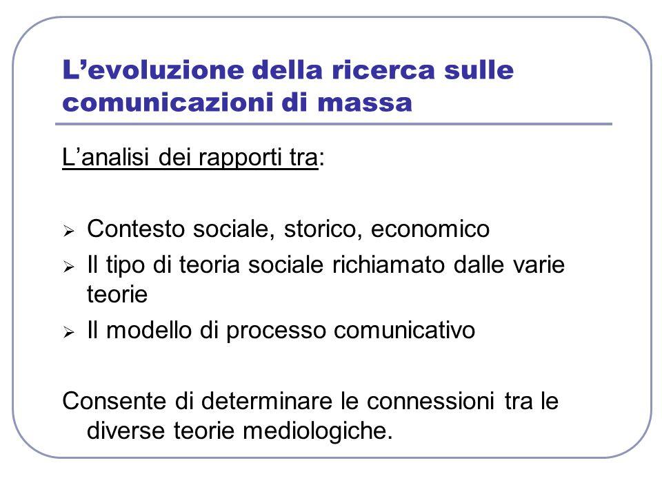 Levoluzione della ricerca sulle comunicazioni di massa Lanalisi dei rapporti tra: Contesto sociale, storico, economico Il tipo di teoria sociale richi