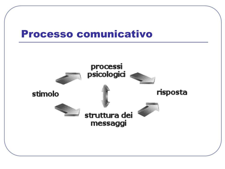 Processo comunicativo