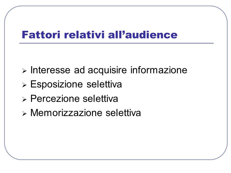 Fattori relativi allaudience Interesse ad acquisire informazione Esposizione selettiva Percezione selettiva Memorizzazione selettiva