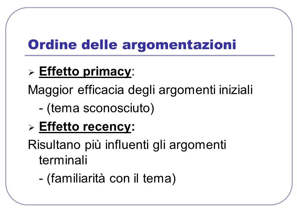 Ordine delle argomentazioni Effetto primacy: Maggior efficacia degli argomenti iniziali - (tema sconosciuto) Effetto recency: Risultano più influenti