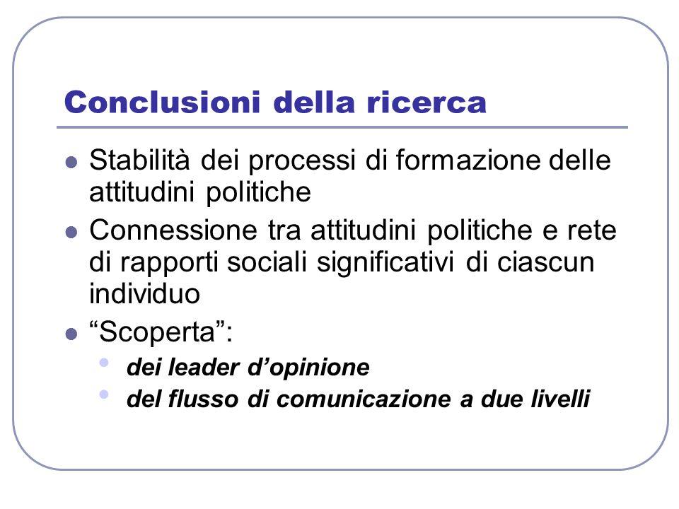 Conclusioni della ricerca Stabilità dei processi di formazione delle attitudini politiche Connessione tra attitudini politiche e rete di rapporti soci