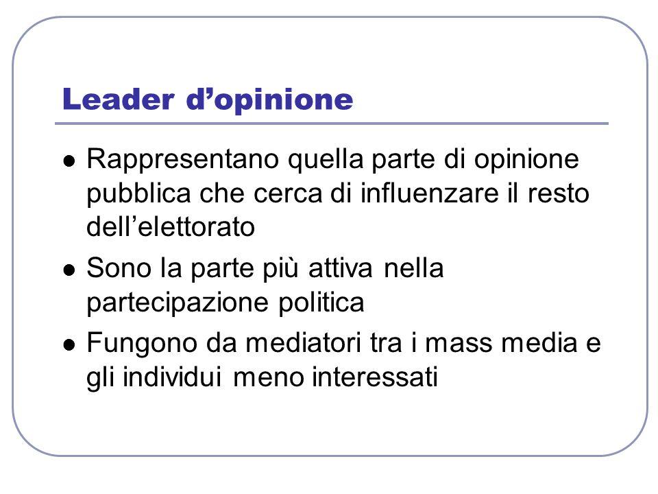 Leader dopinione Rappresentano quella parte di opinione pubblica che cerca di influenzare il resto dellelettorato Sono la parte più attiva nella parte