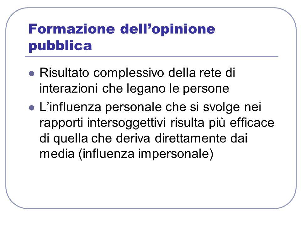 Formazione dellopinione pubblica Risultato complessivo della rete di interazioni che legano le persone Linfluenza personale che si svolge nei rapporti