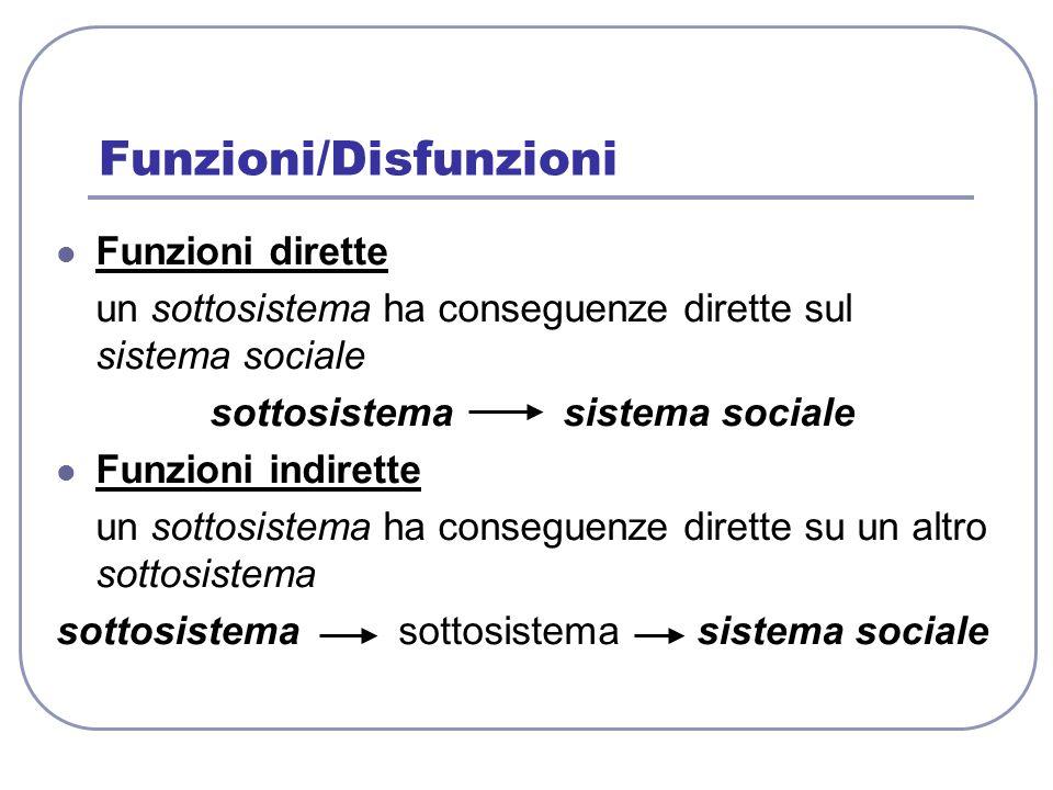 Funzioni/Disfunzioni Funzioni dirette un sottosistema ha conseguenze dirette sul sistema sociale sottosistema sistema sociale Funzioni indirette un so