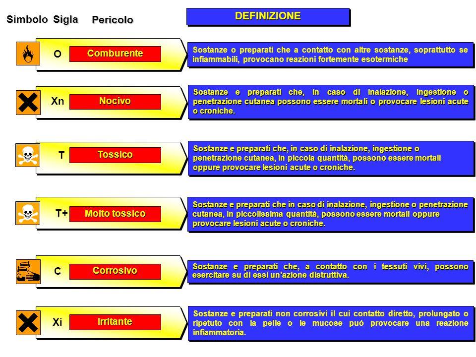 SimboloSigla Pericolo DEFINIZIONEDEFINIZIONE Irritante Xi Sostanze e preparati non corrosivi il cui contatto diretto, prolungato o ripetuto con la pel