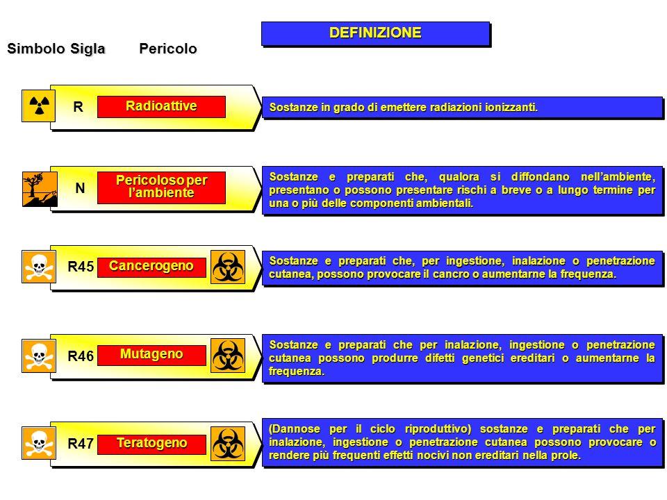SimboloSiglaPericolo DEFINIZIONEDEFINIZIONE Radioattive R Sostanze in grado di emettere radiazioni ionizzanti. N Pericoloso per lambiente Sostanze e p
