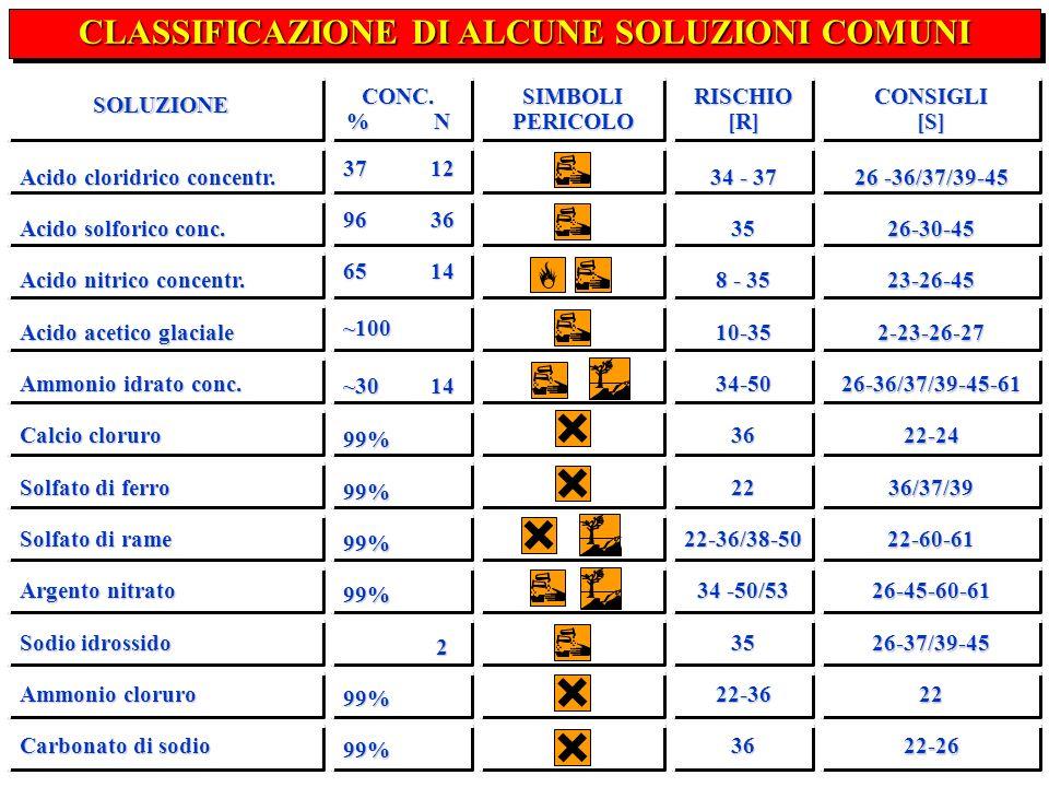 CLASSIFICAZIONE DI ALCUNE SOLUZIONI COMUNI SOLUZIONECONC. %N SIMBOLI PERICOLO RISCHIO[R]CONSIGLI[S] Acido cloridrico concentr. Acido solforico conc. A