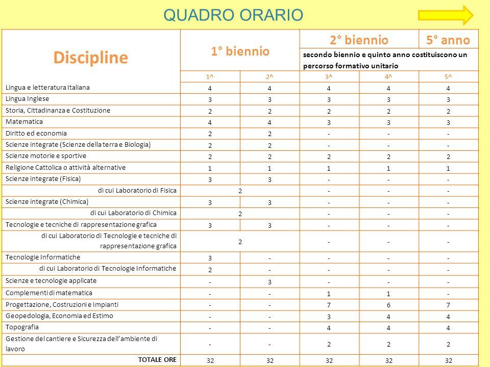 QUADRO ORARIO Discipline 1° biennio 2° biennio5° anno secondo biennio e quinto anno costituiscono un percorso formativo unitario 1^2^3^4^5^ Lingua e l