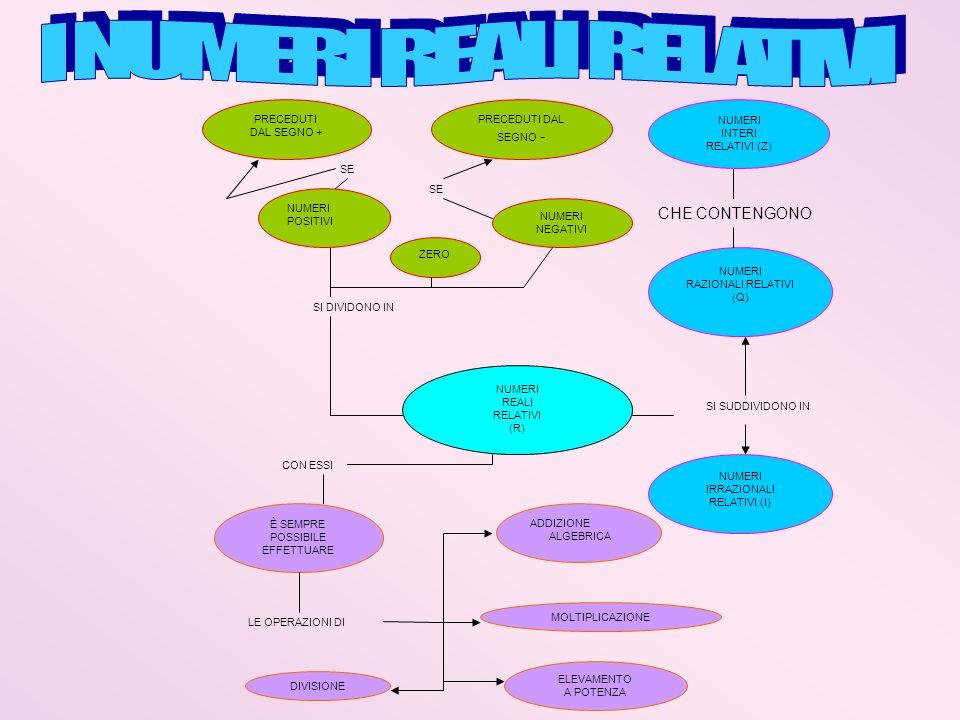 NUMERI REALI RELATIVI (R) SI DIVIDONO IN NUMERI POSITIVI PRECEDUTI DAL SEGNO + SE ZERO NUMERI NEGATIVI PRECEDUTI DAL SEGNO - SE SI SUDDIVIDONO IN NUME