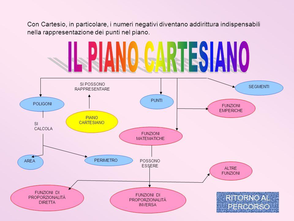 Con Cartesio, in particolare, i numeri negativi diventano addirittura indispensabili nella rappresentazione dei punti nel piano. PIANO CARTESIANO PUNT
