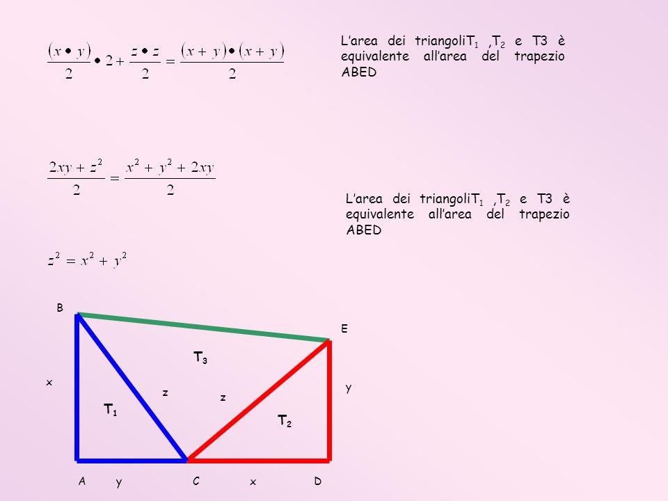 Larea dei triangoliT 1,T 2 e T3 è equivalente allarea del trapezio ABED Larea dei triangoliT 1,T 2 e T3 è equivalente allarea del trapezio ABED B E y