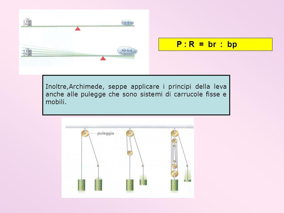P : R = br : bp Inoltre,Archimede, seppe applicare i principi della leva anche alle pulegge che sono sistemi di carrucole fisse e mobili.