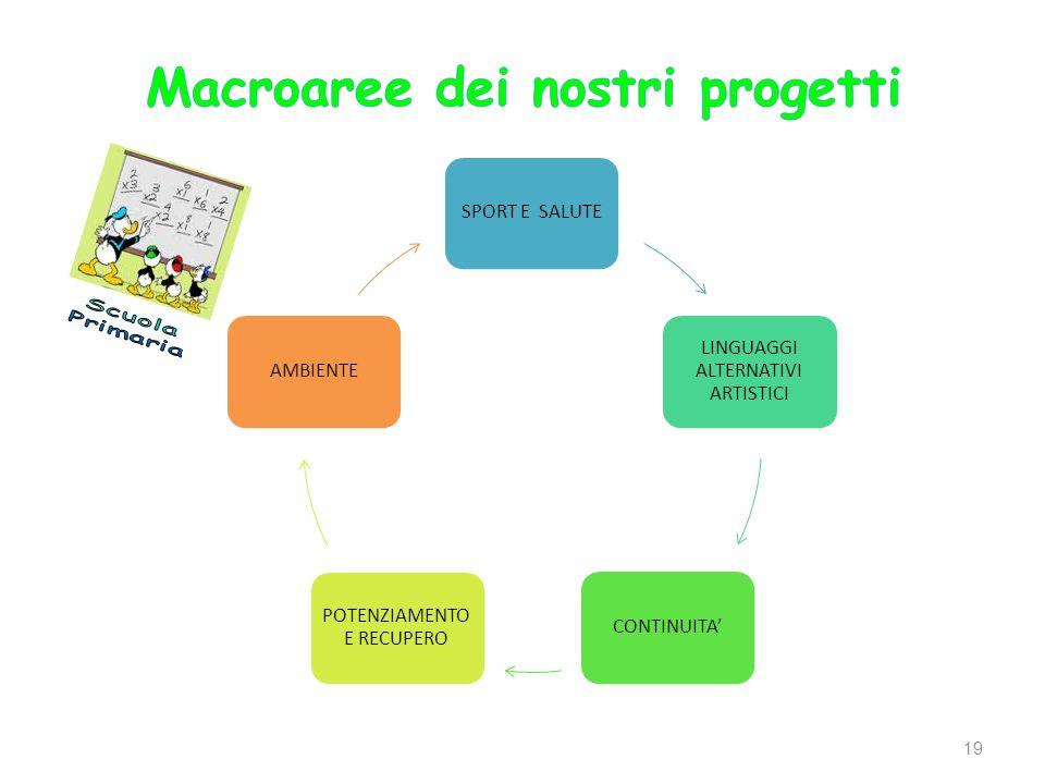 SPORT E SALUTE LINGUAGGI ALTERNATIVI ARTISTICI CONTINUITA POTENZIAMENTO E RECUPERO AMBIENTE 19