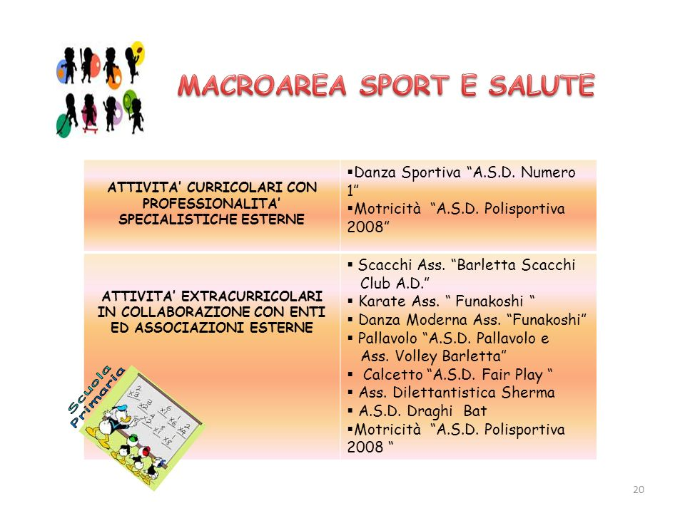 ATTIVITA CURRICOLARI CON PROFESSIONALITA SPECIALISTICHE ESTERNE Danza Sportiva A.S.D. Numero 1 Motricità A.S.D. Polisportiva 2008 ATTIVITA EXTRACURRIC
