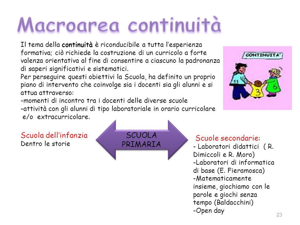 23 SCUOLA PRIMARIA Scuole secondarie : - Laboratori didattici ( R. Dimiccoli e R. Moro) -Laboratori di informatica di base (E. Fieramosca) -Matematica