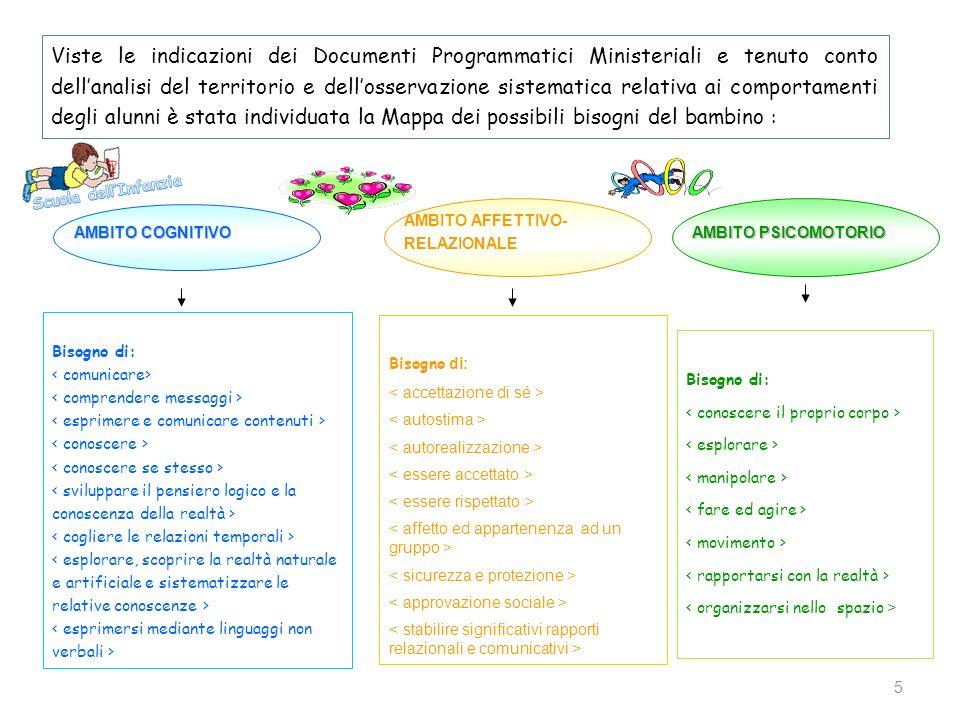 5 Viste le indicazioni dei Documenti Programmatici Ministeriali e tenuto conto dellanalisi del territorio e dellosservazione sistematica relativa ai c