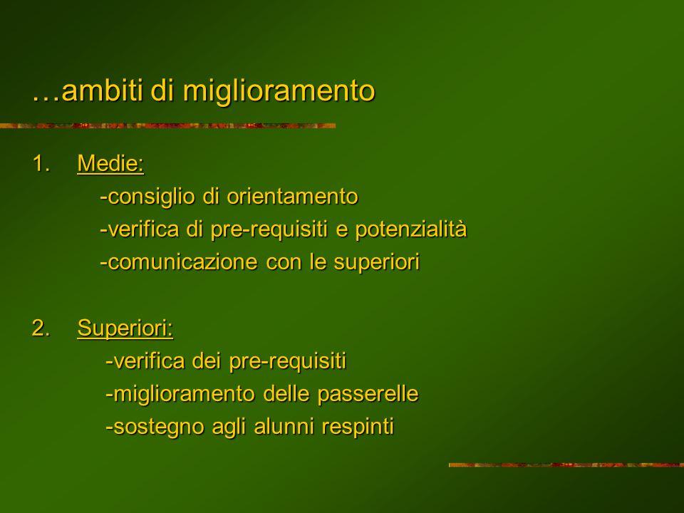 …ambiti di miglioramento 1.Medie: -consiglio di orientamento -verifica di pre-requisiti e potenzialità -comunicazione con le superiori 2.Superiori: -v