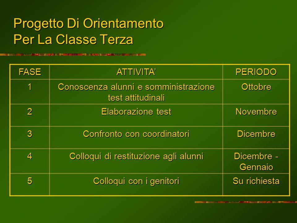 Progetto Di Orientamento Per La Classe Terza FASEATTIVITAPERIODO 1 Conoscenza alunni e somministrazione test attitudinali Ottobre 2 Elaborazione test